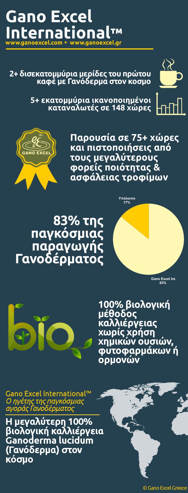 Infographic με θέμα Ποια είναι η Gano Excel International