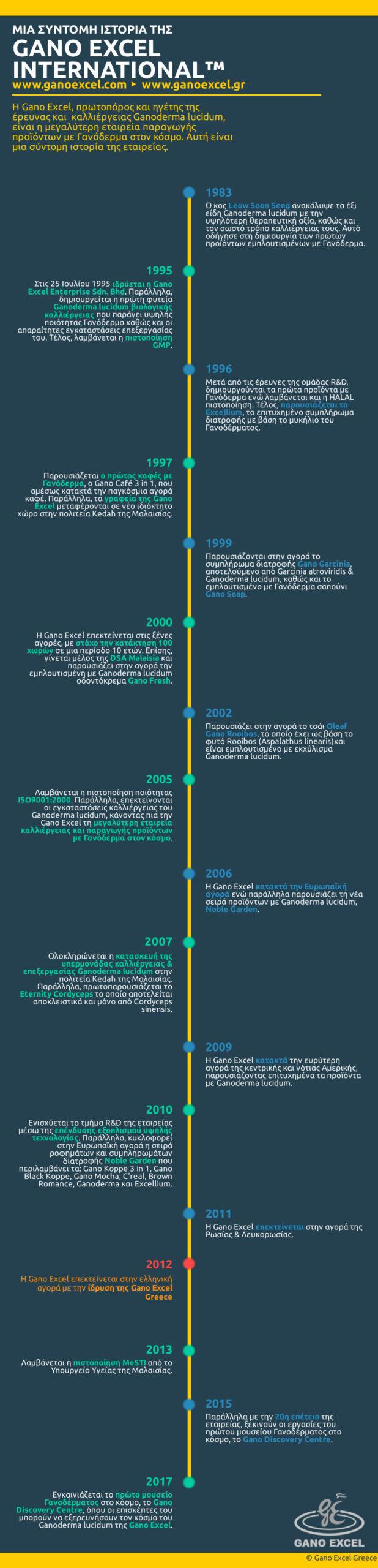 Infographic με θέμα Η ιστορία της Gano Excel International