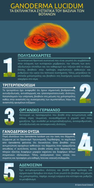 Infographic με θέμα Τα εκπληκτικά συστατικά του βασιλιά των βοτάνων, του Ganoderma lucidum (Γανόδερμα)